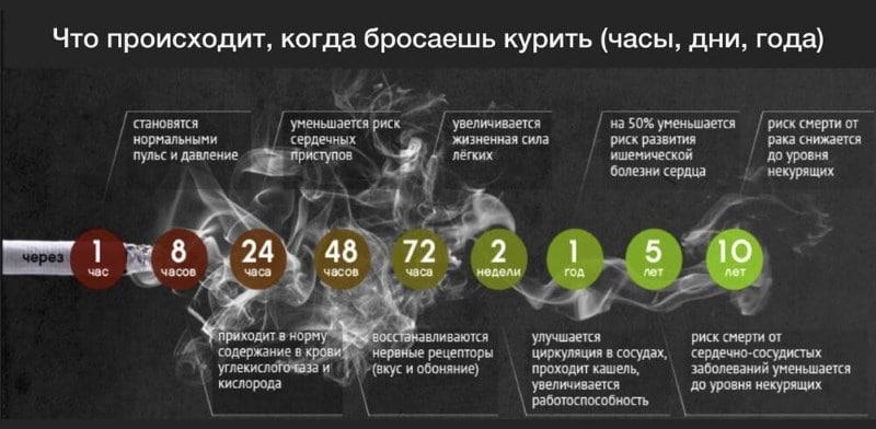 что происходит когда бросаешь курить